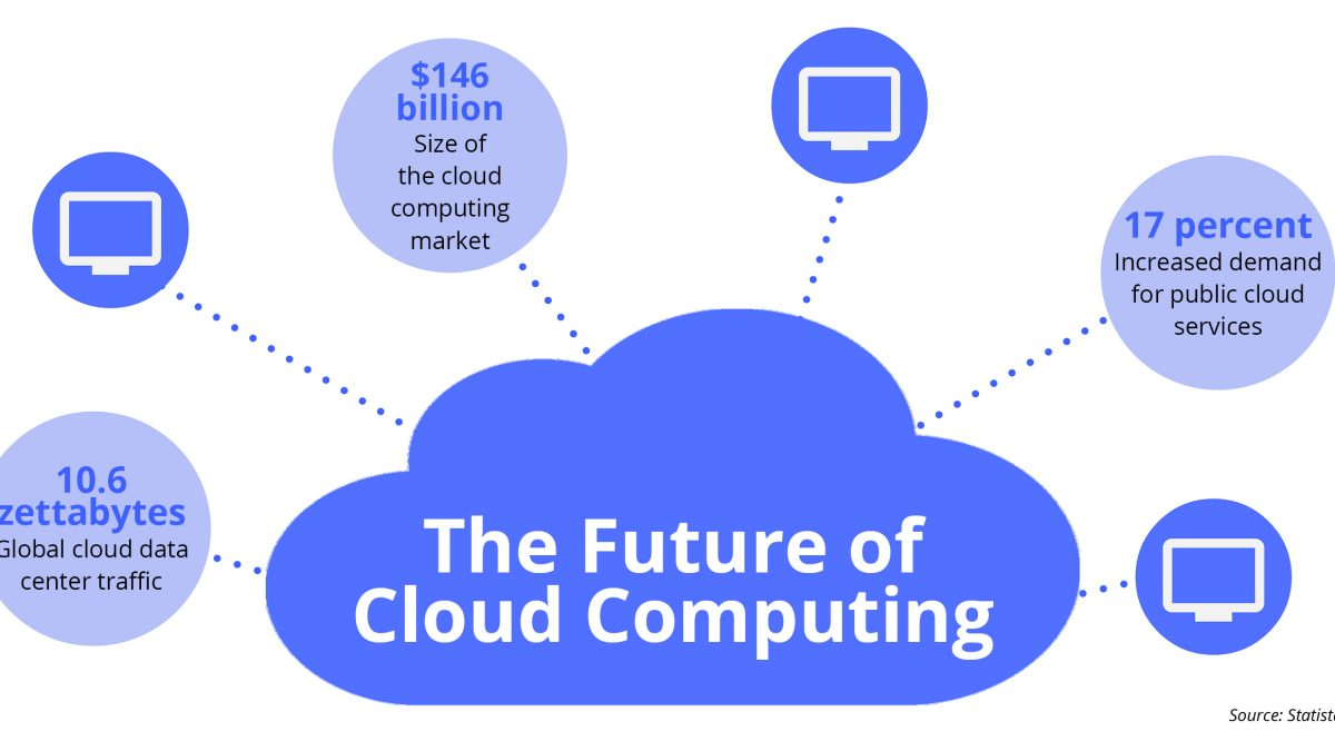 Why Cloud Computing is the future of Enterprise Application Platform?