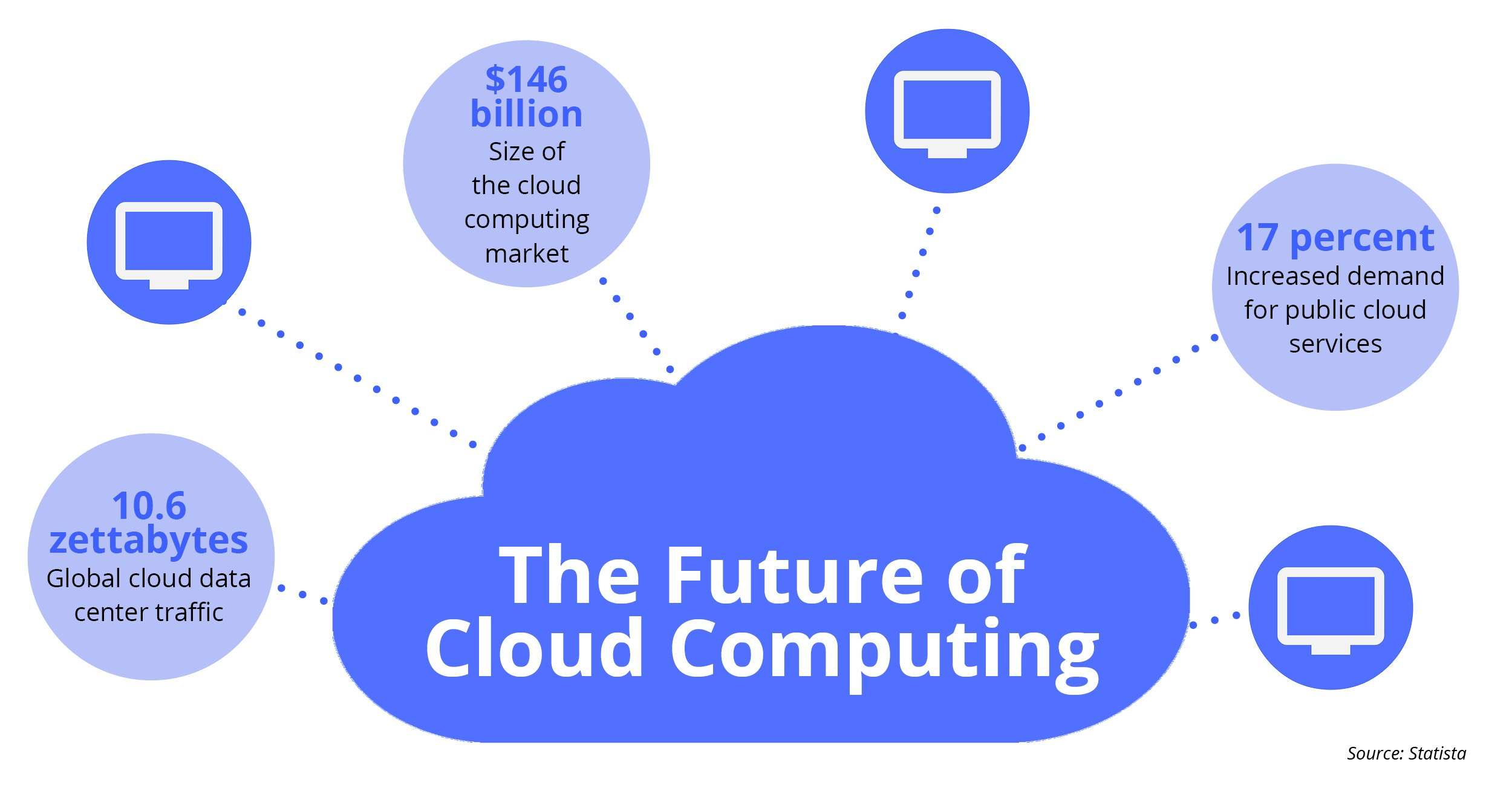 Why Cloud Computing is the Future of Enterprise ...